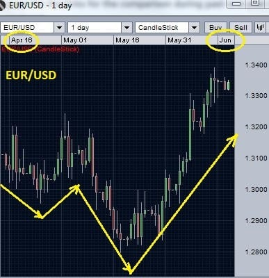 positive-currency-correlation-example-1a