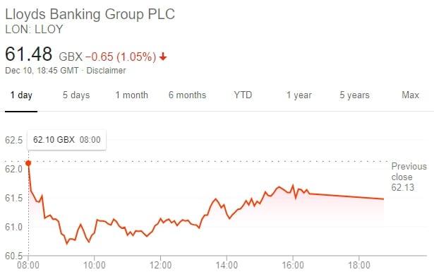 lbg plc