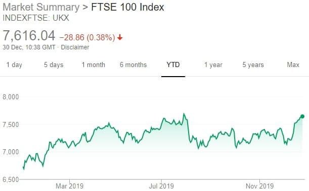 market ftse 100