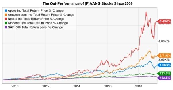 faang stocks