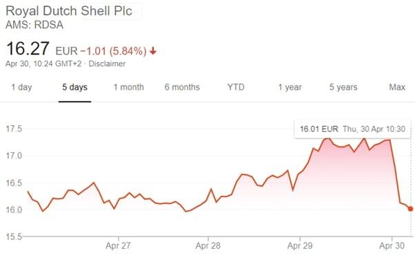 royal-dutch-shell-plc