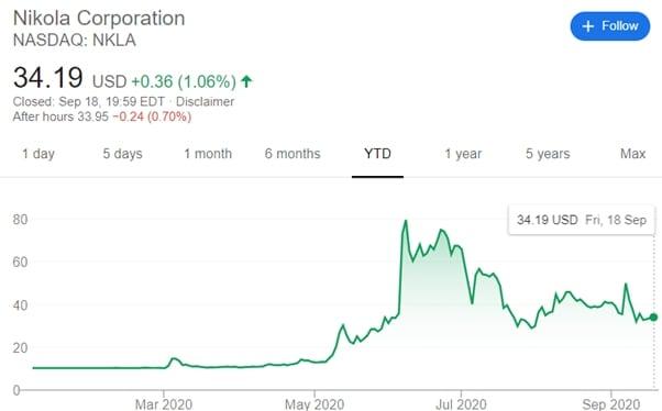 nikola corporation