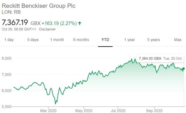 Reckitt Benckiser group plc