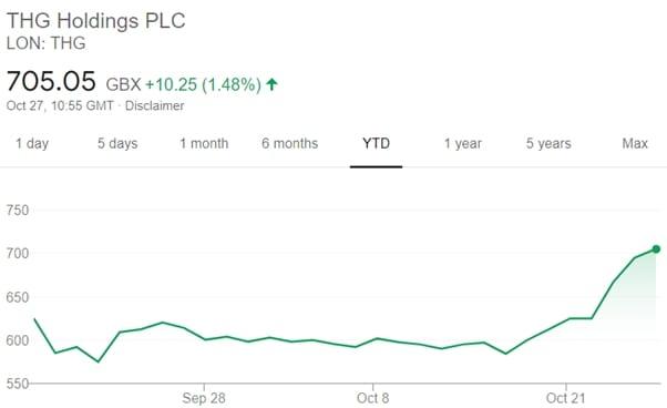 thg holdings plc
