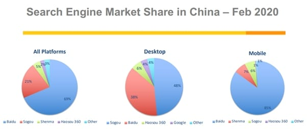china search engine market