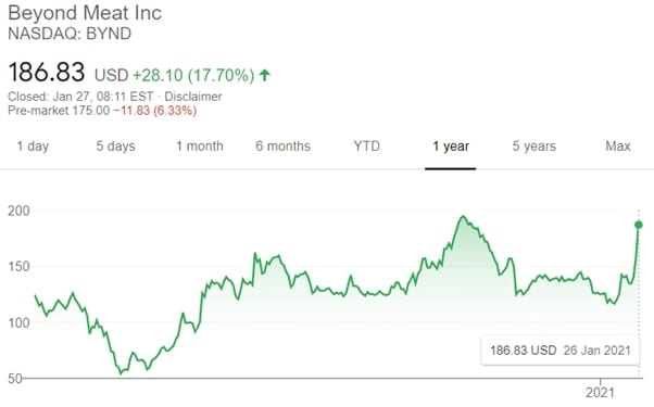 beyond meat inc