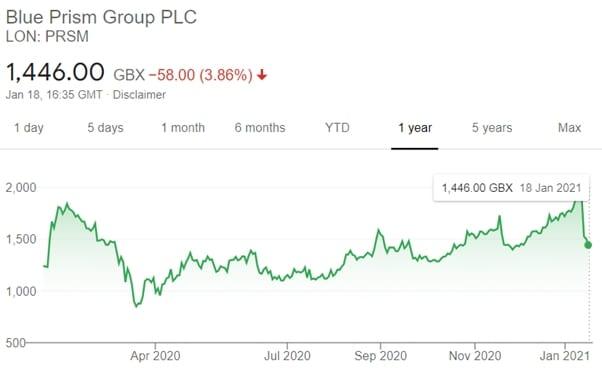 blue prism group plc