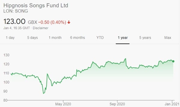 hipgnosis songs fund ltd
