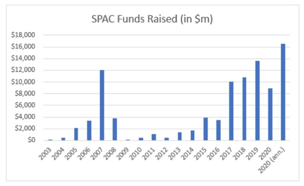 spac funds
