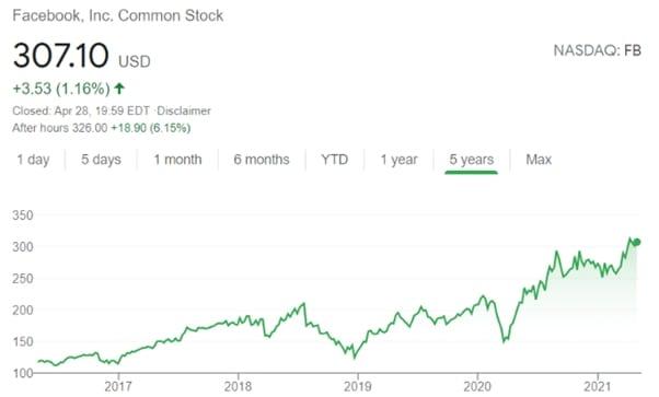 fb common stock