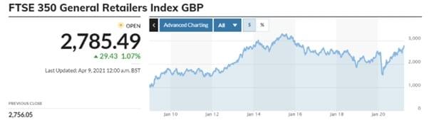 index gbp