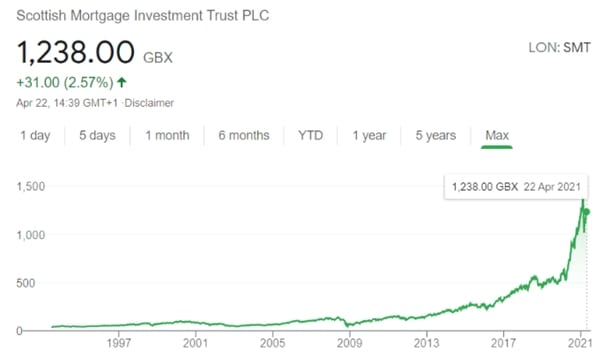 scottish mortgage investment